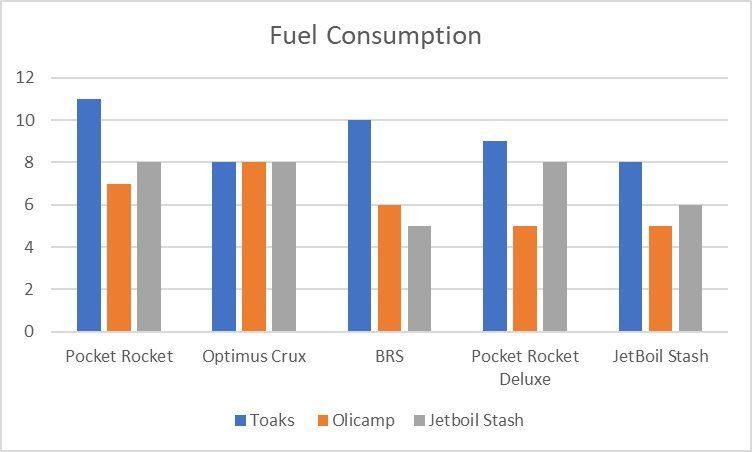 Fuelconsumption
