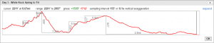 Superstion Wilderness Day 3 Elevation Profile