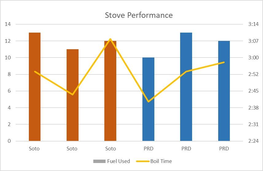 Stove Performance