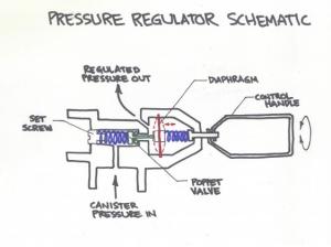 MSR Pressure Regulator